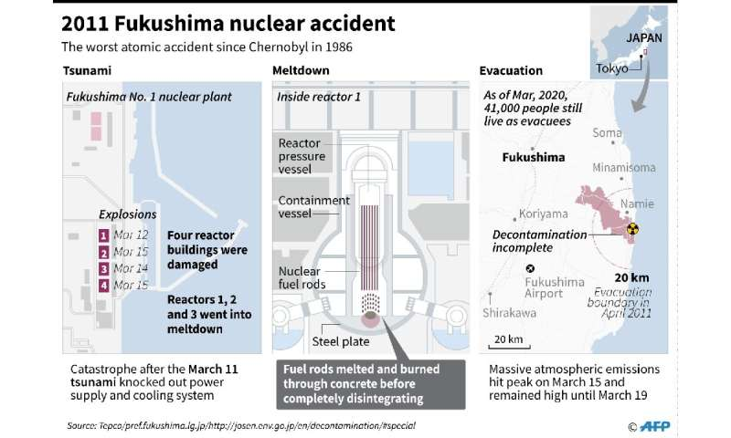 Graphic on the Fukushima nuclear disaster in 2011.