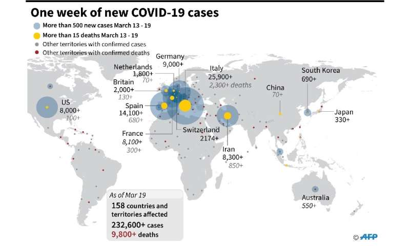 Graphic showing largest number of daily cases of COVID-19 from March 13 to 19