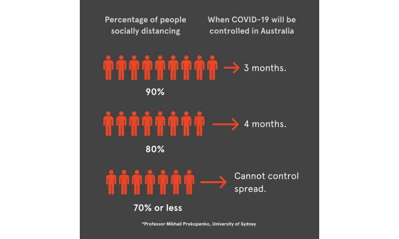Greater social distancing could curb COVID-19 in 13 weeks