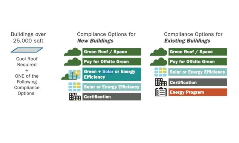 Green Roofs or Green Buildings?
