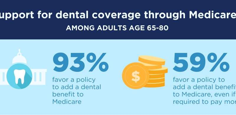 Half of 65+ adults lack dental insurance; poll finds strong support for Medicare coverage