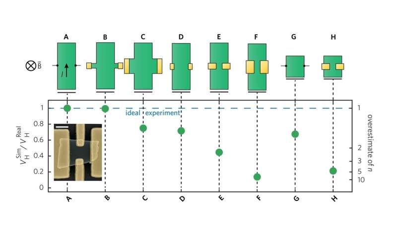 Hall error revelations raise aspirations for 2D materials