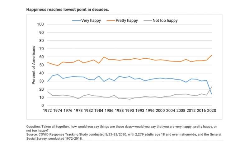 Happiness among Americans dips to five-decade low