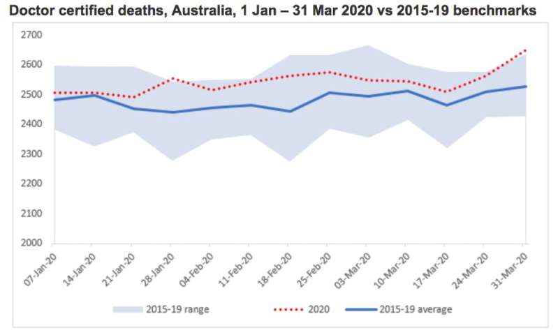 Have there been uncounted coronavirus deaths in Australia? We can't say for sure, but the latest ABS data holds clues