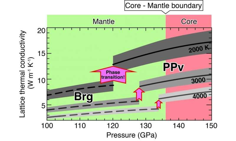 Heat transport property at the lowermost part of the Earth's mantle