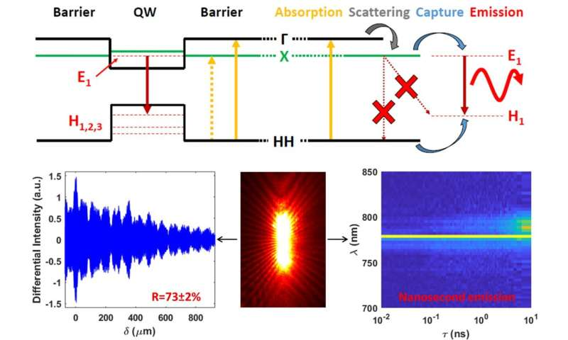 Heterostructure and Q-factor engineering for low-threshold and persistent nanowire lasing