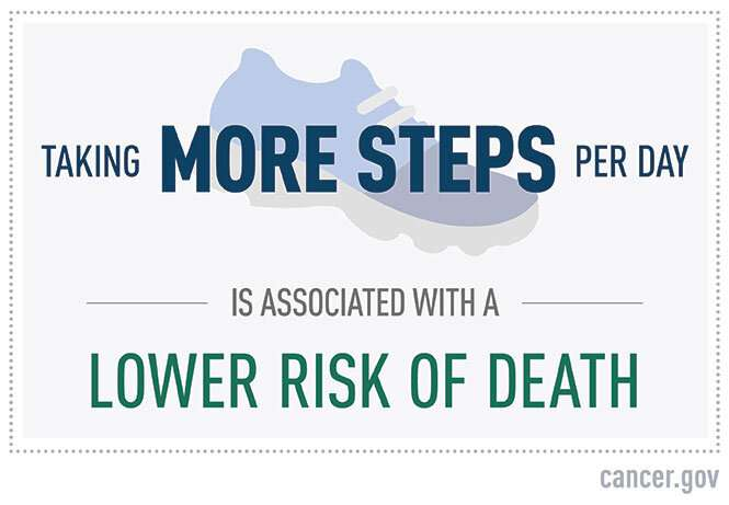 Higher daily step count linked with lower all-cause mortality