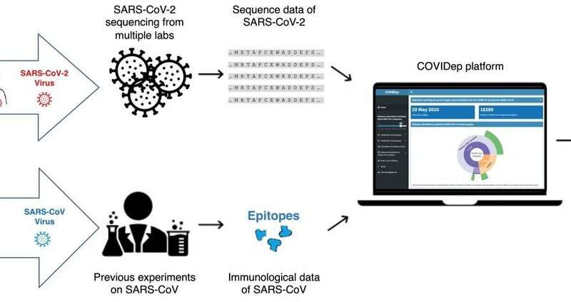 HKUST sets up a platform of vaccine target recommendations for COVID-19