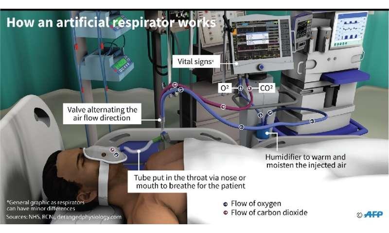 How an artificial respirator works