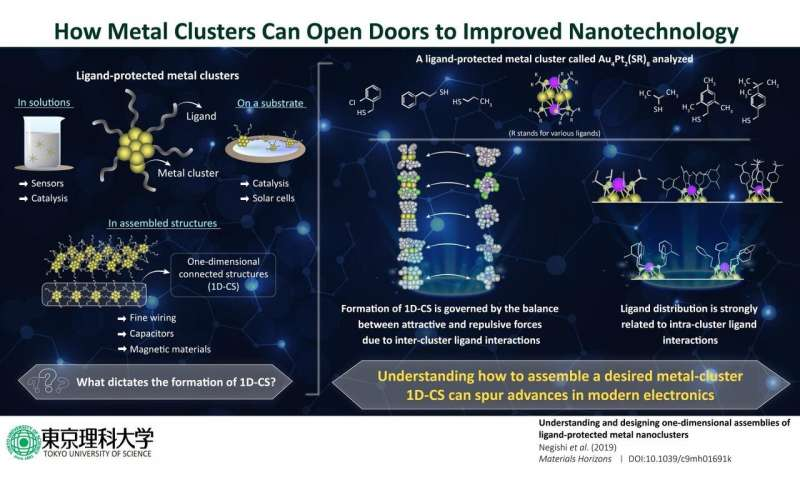 How manipulating ligand interactions in metal clusters can spur advances in nanotechnology