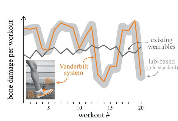 How wearable sensor algorithms powered by machine learning could prevent injuries that sideline runners