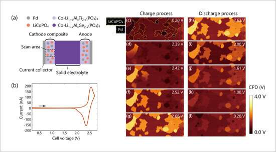 Imaging of sequential potential distribution changes in electrodes during charge/discharge
