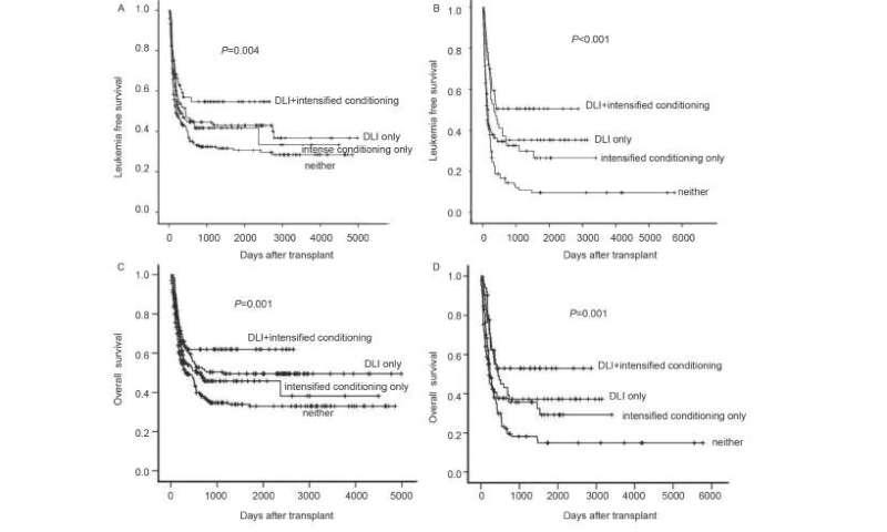 Impact of donor lymphocyte infusion and intensified conditioning for relapsed/refractory leukemia