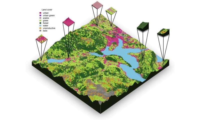 Improved functioning of diverse landscape mosaics