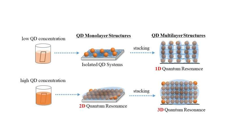 Improving quantum dot interactions, one layer at a time