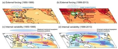 India's 50-year drying period and subsequent reversal—battle between natural and anthropogenic variability