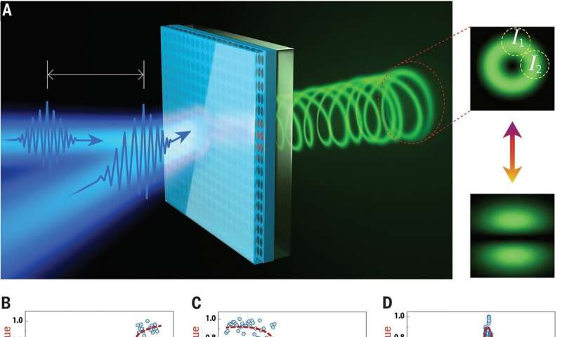 Innovative Switching Mechanism Improves Ultrafast Control of Microlasers