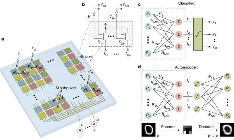 In-sensor computing to speed up machine vision