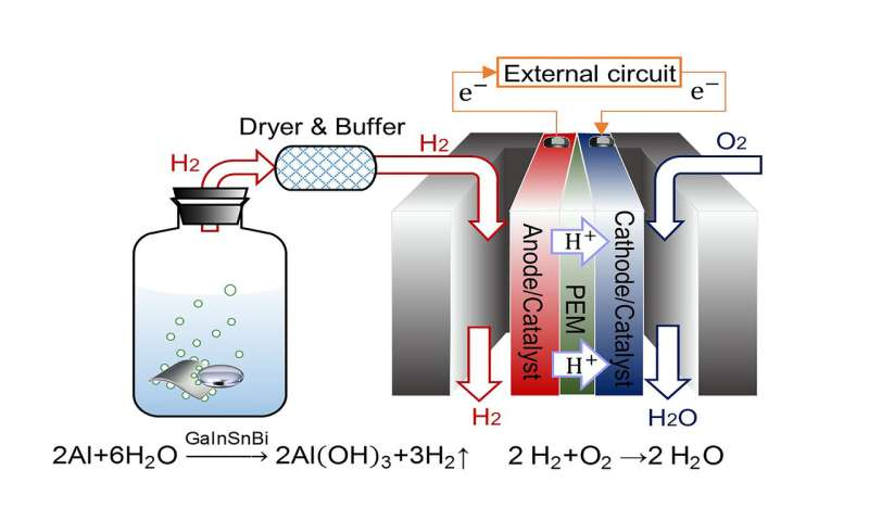 Instant hydrogen production for powering fuel cells