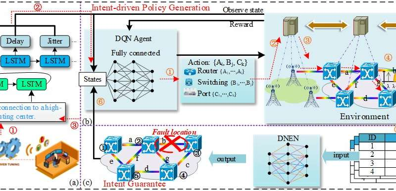 Intent defined optical network for intelligent operation and maintenance