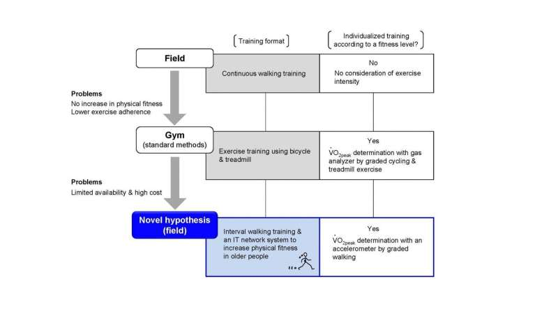 IoT results-oriented exercise system for social distancing with field sensors, no gym needed