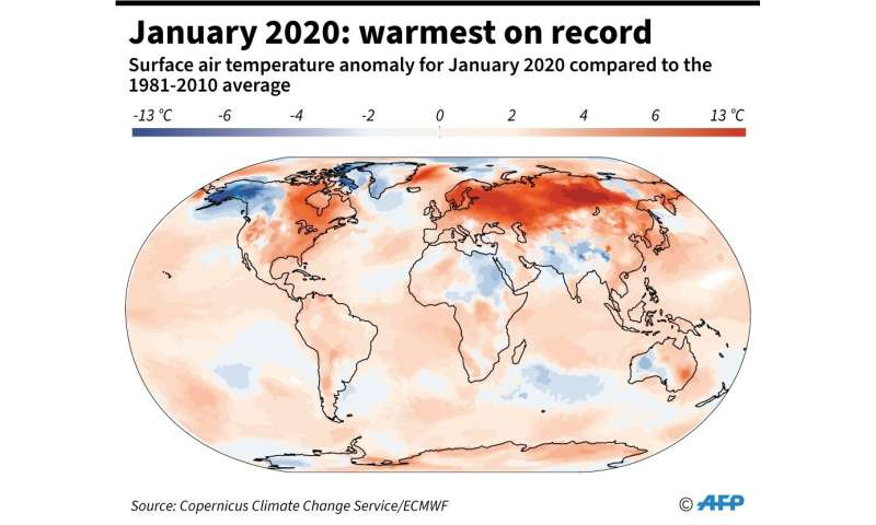 January 2020: warmest on record