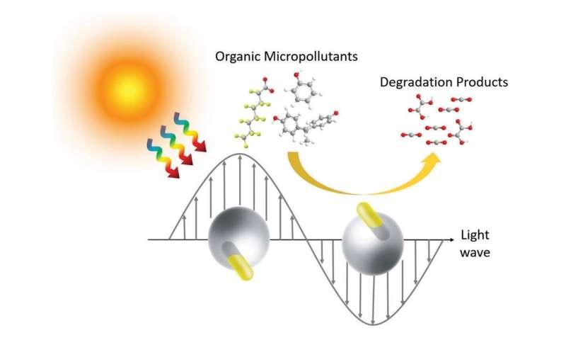 'Janus' nanorods convert light to heat that can destroy pollutants in water