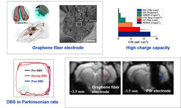 Key progress on the MRI compatible DBS electrodes and simultaneous DBS-fMRI
