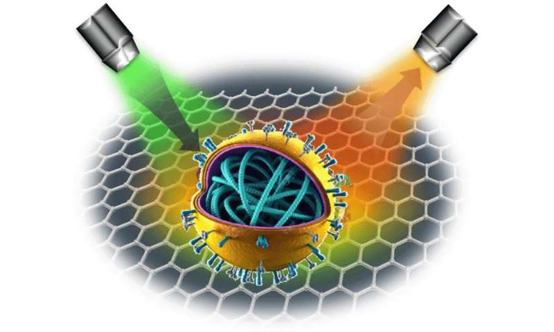 Lasers could speed up coronavirus diagnostics