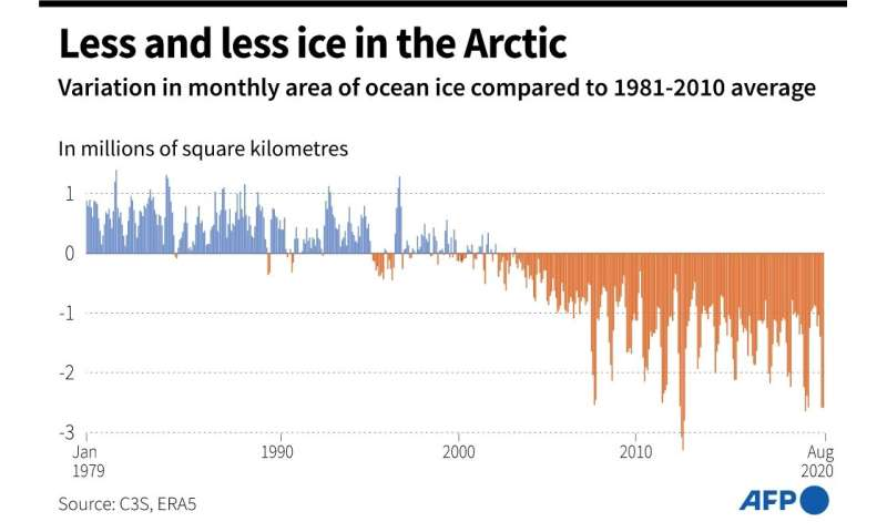 Less and less ice in the Arctic