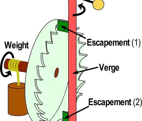 Life's clockwork: Scientist shows how molecular engines keep us ticking
