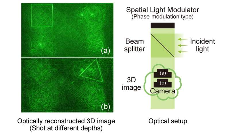 Lightning fast algorithms can lighten the load of 3D hologram generation