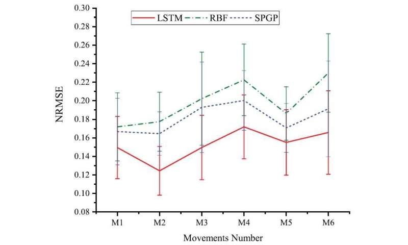 Long Short-term Memory Network Performs Better in Continuous Estimation: Study