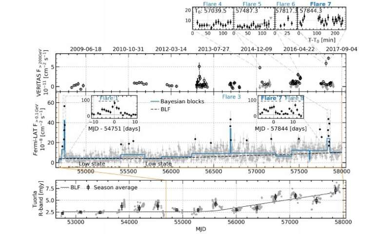 Long-term multi-wavelength observations shed more light on the emission from blazar 1ES 1215+303