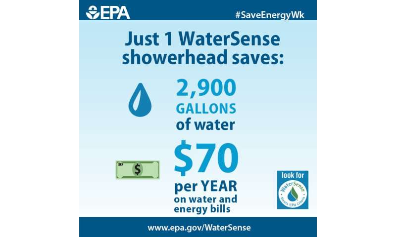 Looser standards for showerheads could send a lot of water and money down the drain