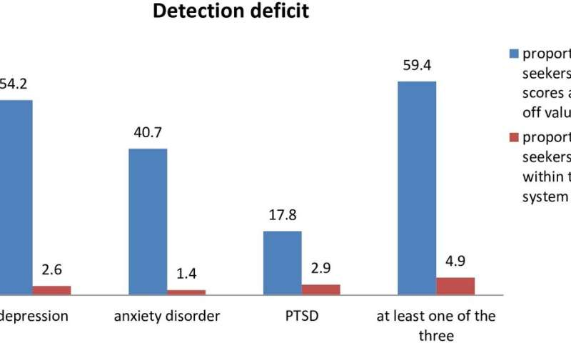 Major deficits in addressing mental health needs of asylum seekers