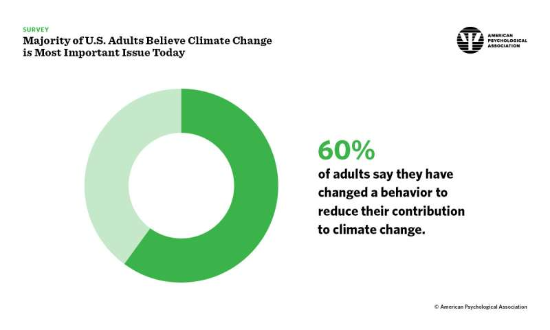 Majority of US adults believe climate change is most important issue today