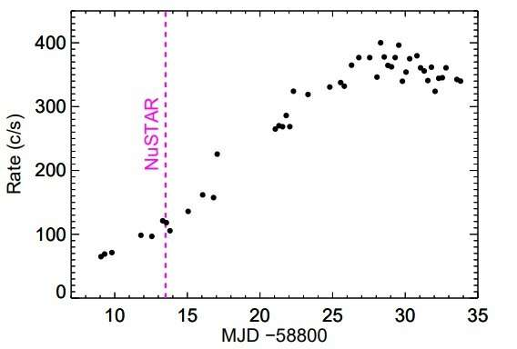 Major outburst and X-ray pulsations detected from RX J0209.6−7427
