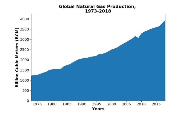 Making more of methane