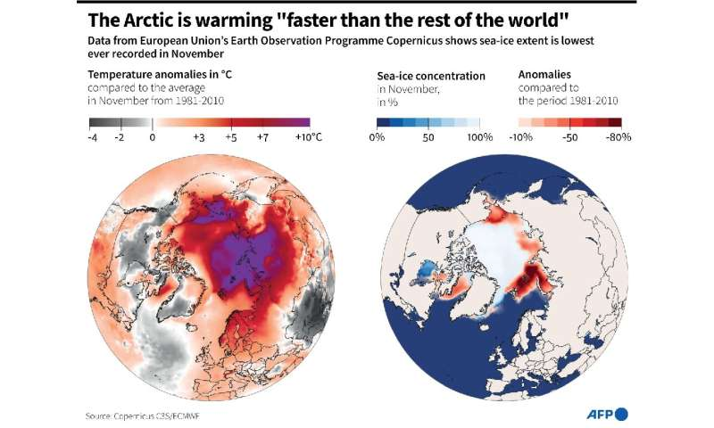 Maps of Arctic temperature anomalies and sea-ice extent in November 2020