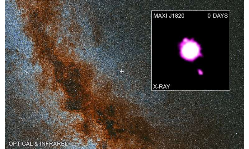 Black hole outburst caught on video Maxij1820070