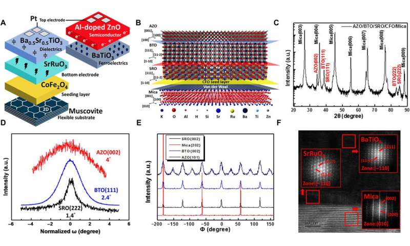 Mechanically controllable nonlinear dielectrics