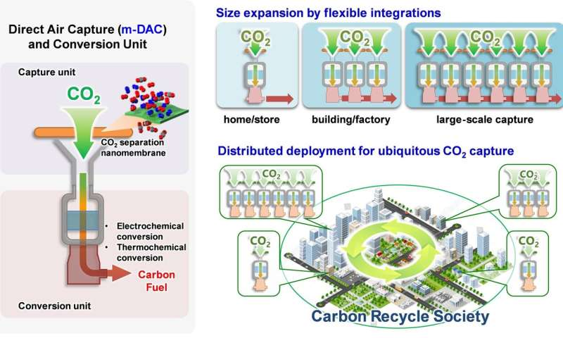 Membranes for capturing carbon dioxide from the air