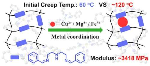 Metal coordination enables high-temperature, creep-resistant polyimine vitrimer preparation