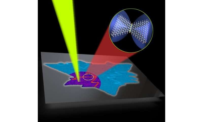 Method detects defects in 2D materials for future electronics, sensors