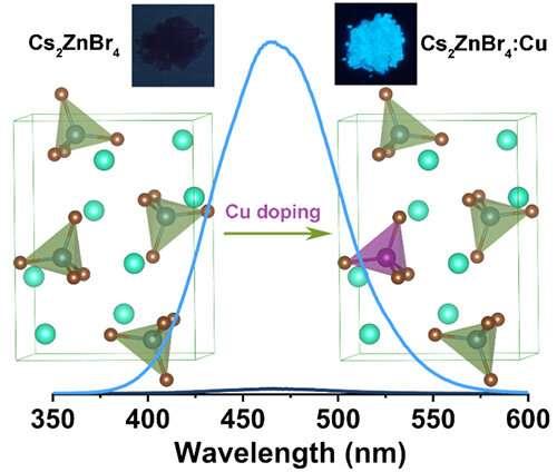 Method to Develop Blue-emitting Zero-dimensional All-inorganic Metal Halides
