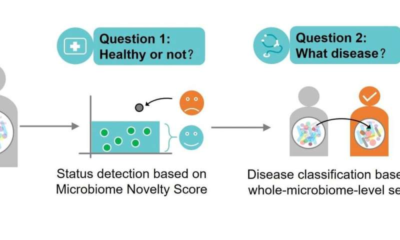 Microbiome search engine can increase efficiency in disease detection and diagnosis