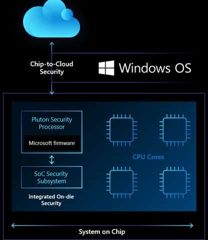 Microsoft teams with chip makers on new super secure processor