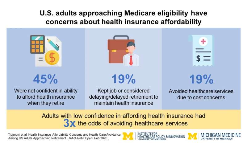 Middle-aged adults worried about health insurance costs now, uncertain for future