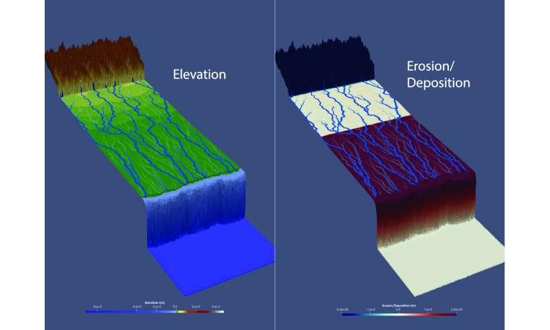 Model links patterns in sediment to rain, uplift and sea level change
